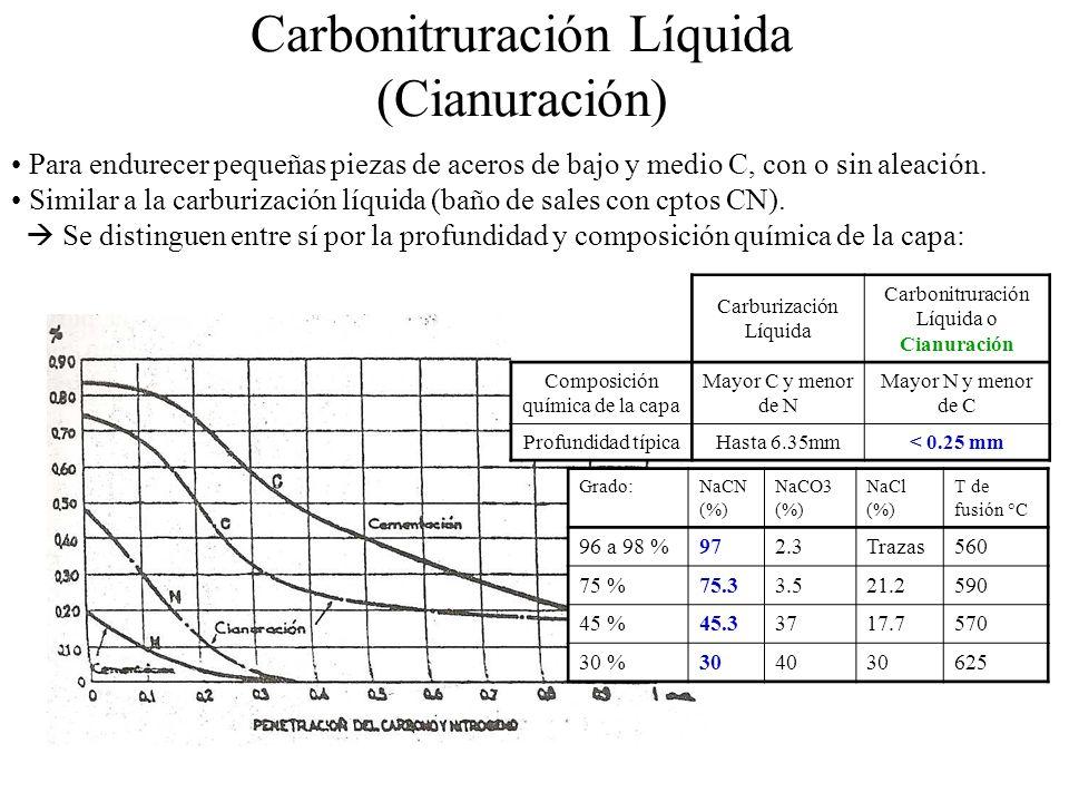 Carbonitruración Líquida (Cianuración)