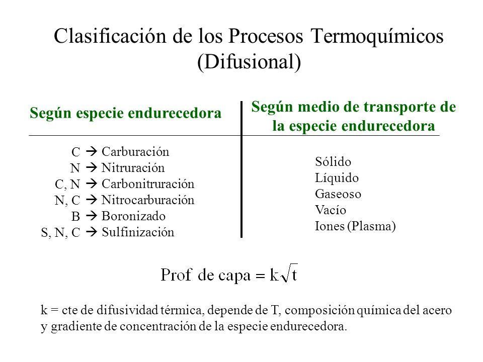 Clasificación de los Procesos Termoquímicos (Difusional)