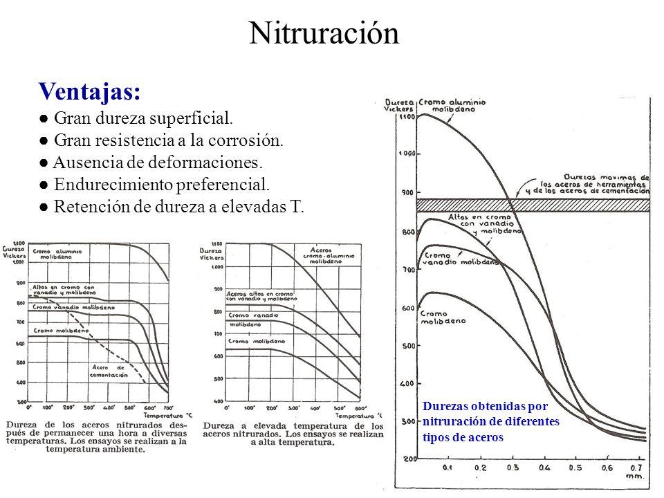 Nitruración Ventajas: ● Gran dureza superficial.