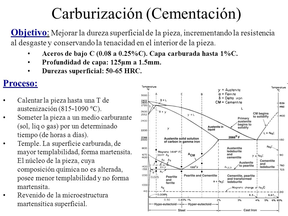 Carburización (Cementación)