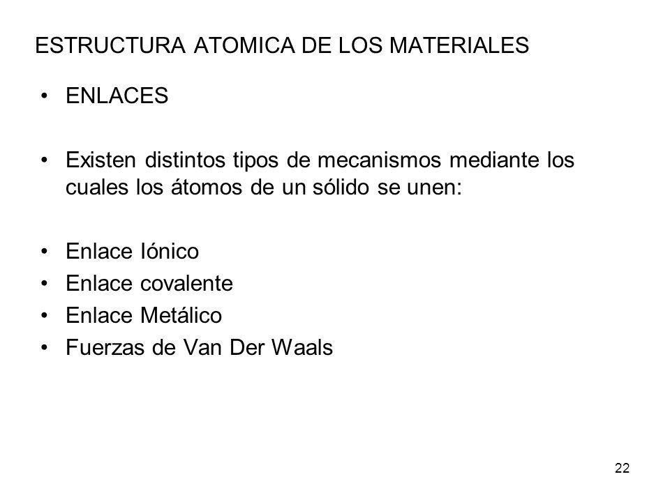 ESTRUCTURA ATOMICA DE LOS MATERIALES