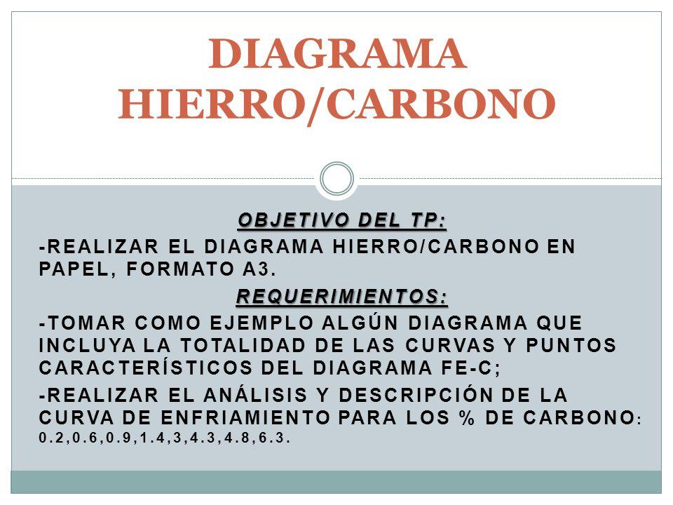 DIAGRAMA HIERRO/CARBONO