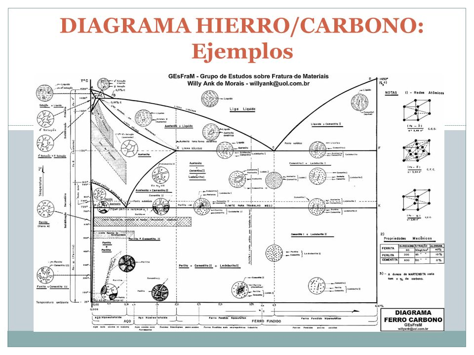 DIAGRAMA HIERRO/CARBONO: Ejemplos