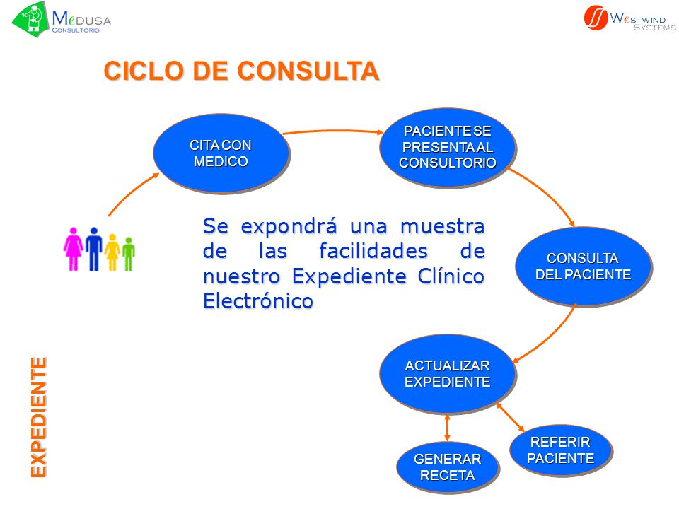 CICLO DE CONSULTA PACIENTE SE. PRESENTA AL. CONSULTORIO. CITA CON. MEDICO. CONSULTA. DEL PACIENTE.