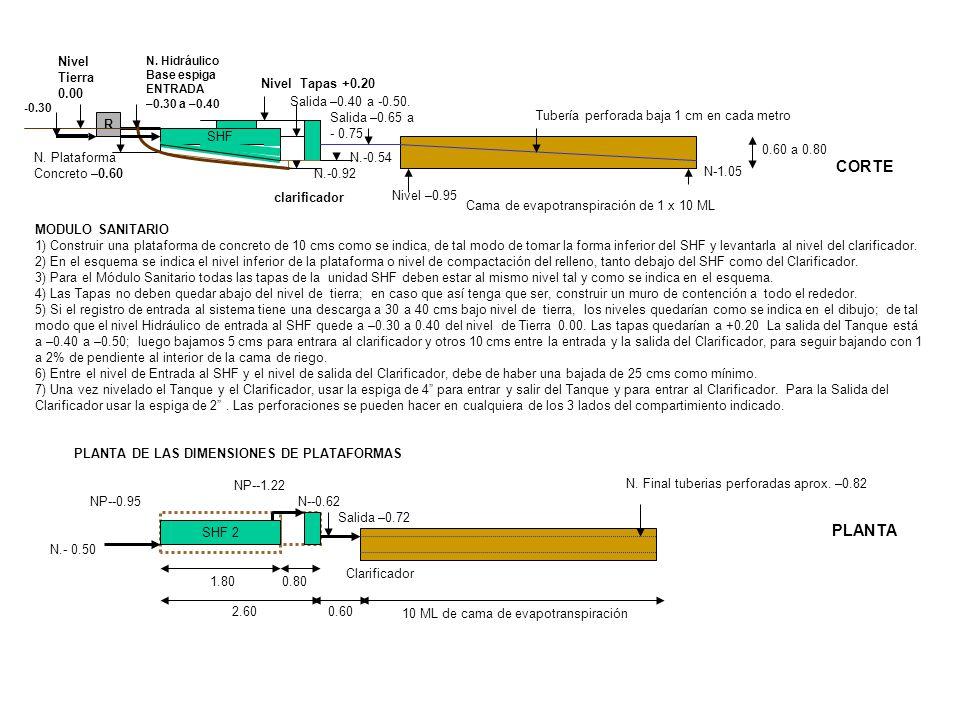 CORTE PLANTA Nivel Tierra 0.00 Salida –0.40 a -0.50. Salida –0.65 a