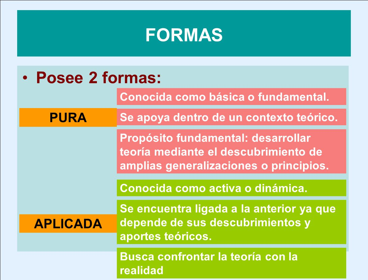 FORMAS Posee 2 formas: PURA APLICADA