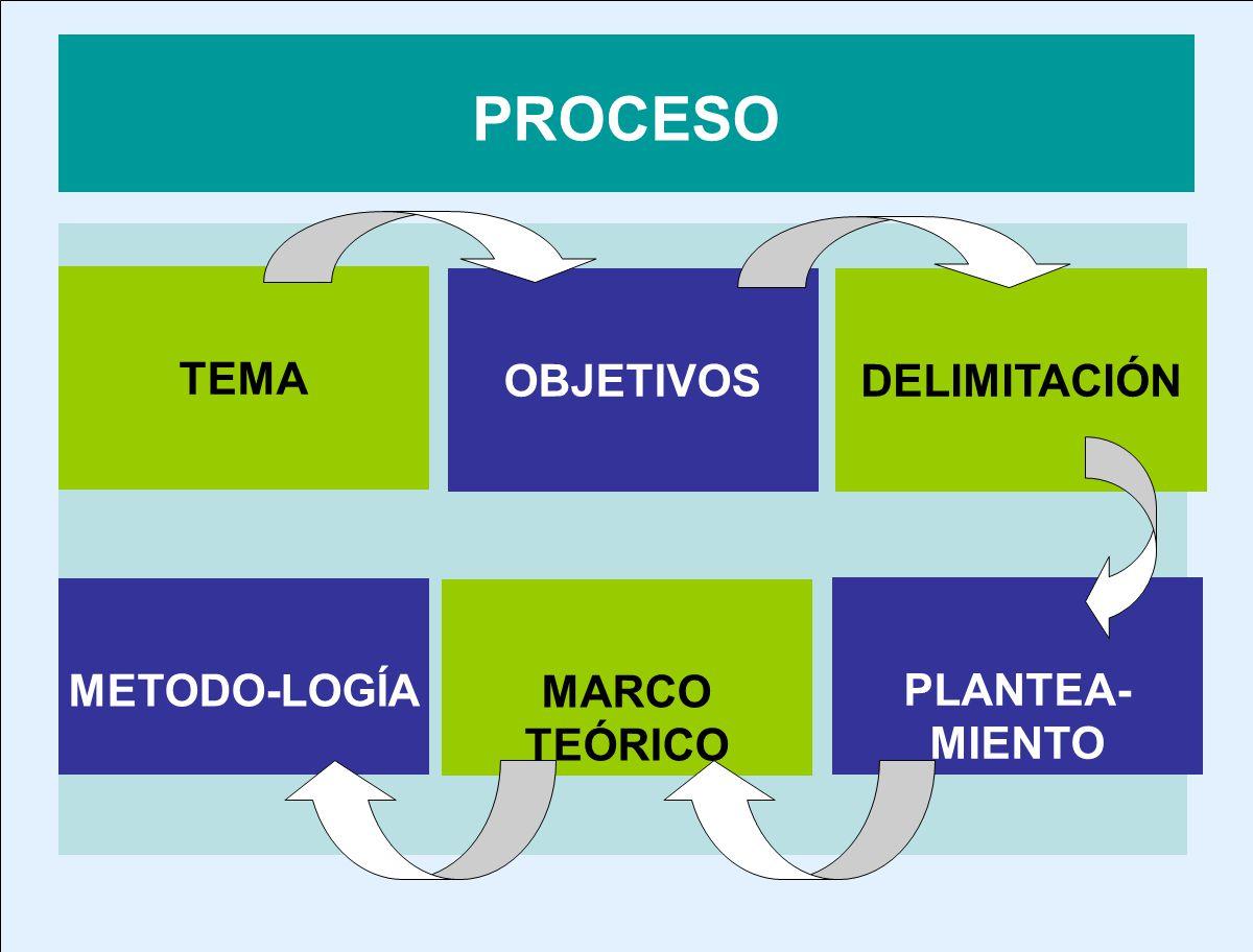 PROCESO TEMA OBJETIVOS DELIMITACIÓN METODO-LOGÍA MARCO TEÓRICO
