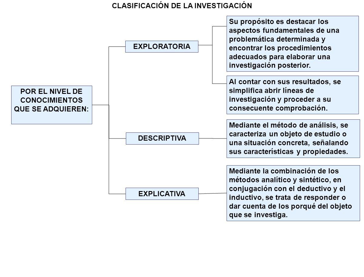CLASIFICACIÓN DE LA INVESTIGACIÓN