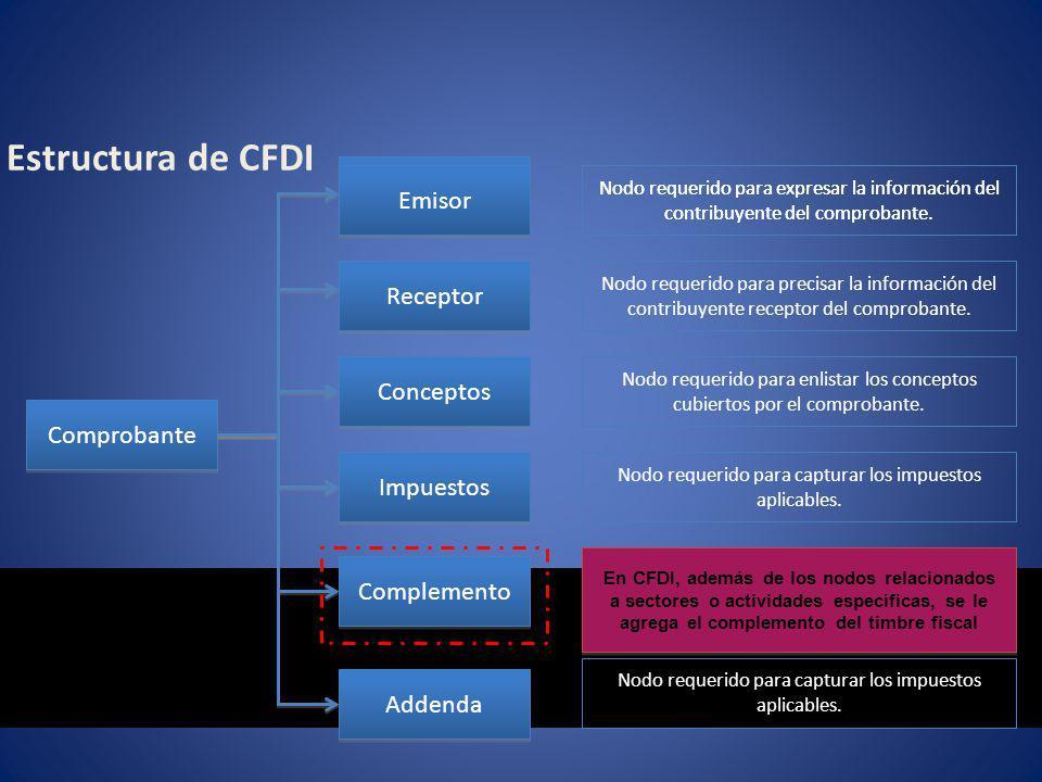Estructura de CFDI Emisor Emisor Receptor Conceptos Comprobante