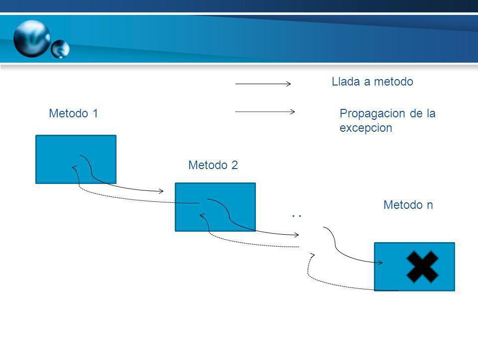 Llada a metodo Metodo 1 Propagacion de la excepcion Metodo 2 Metodo n . .