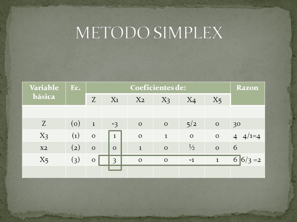 METODO SIMPLEX Variable básica Ec. Coeficientes de: Razon Z X1 X2 X3