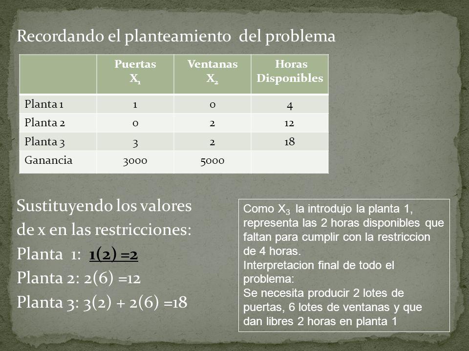 Recordando el planteamiento del problema Sustituyendo los valores de x en las restricciones: Planta 1: 1(2) =2 Planta 2: 2(6) =12 Planta 3: 3(2) + 2(6) =18