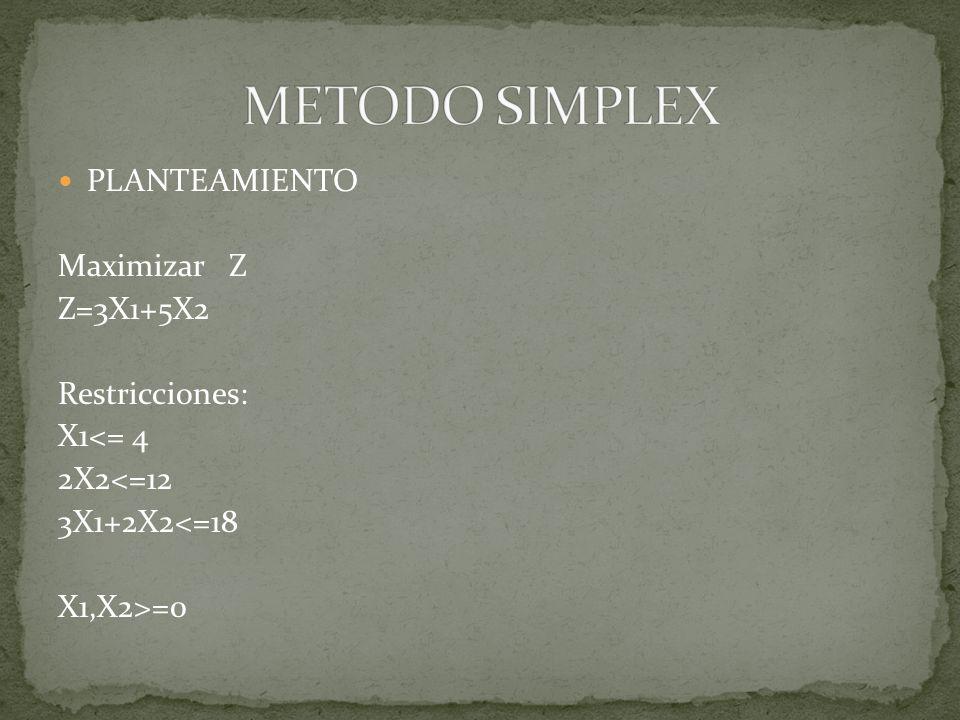 METODO SIMPLEX PLANTEAMIENTO Maximizar Z Z=3X1+5X2 Restricciones: