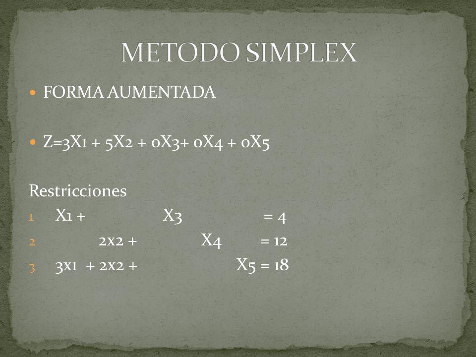 METODO SIMPLEX FORMA AUMENTADA Z=3X1 + 5X2 + 0X3+ 0X4 + 0X5