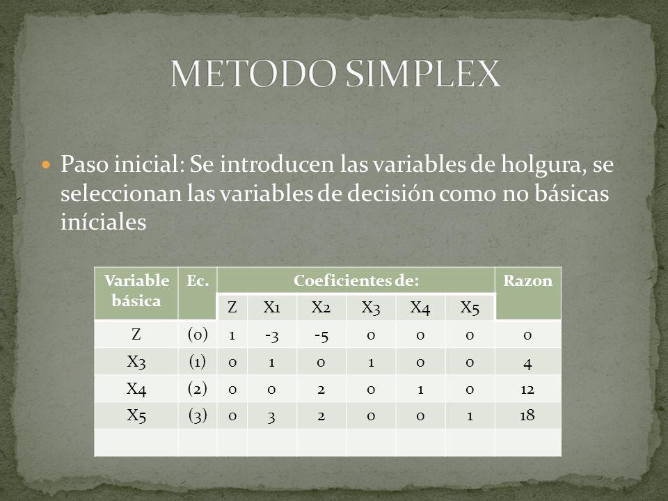 METODO SIMPLEX Paso inicial: Se introducen las variables de holgura, se seleccionan las variables de decisión como no básicas iníciales.