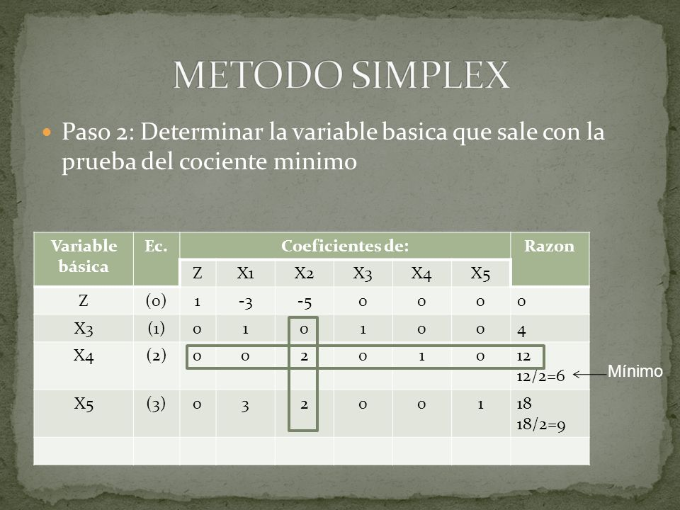 METODO SIMPLEX Paso 2: Determinar la variable basica que sale con la prueba del cociente minimo. Variable básica.