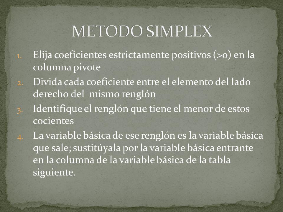 METODO SIMPLEX Elija coeficientes estrictamente positivos (>0) en la columna pivote.