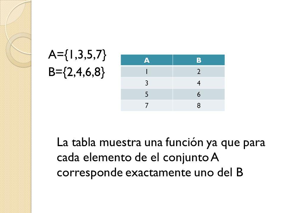 A={1,3,5,7} B={2,4,6,8} La tabla muestra una función ya que para cada elemento de el conjunto A corresponde exactamente uno del B