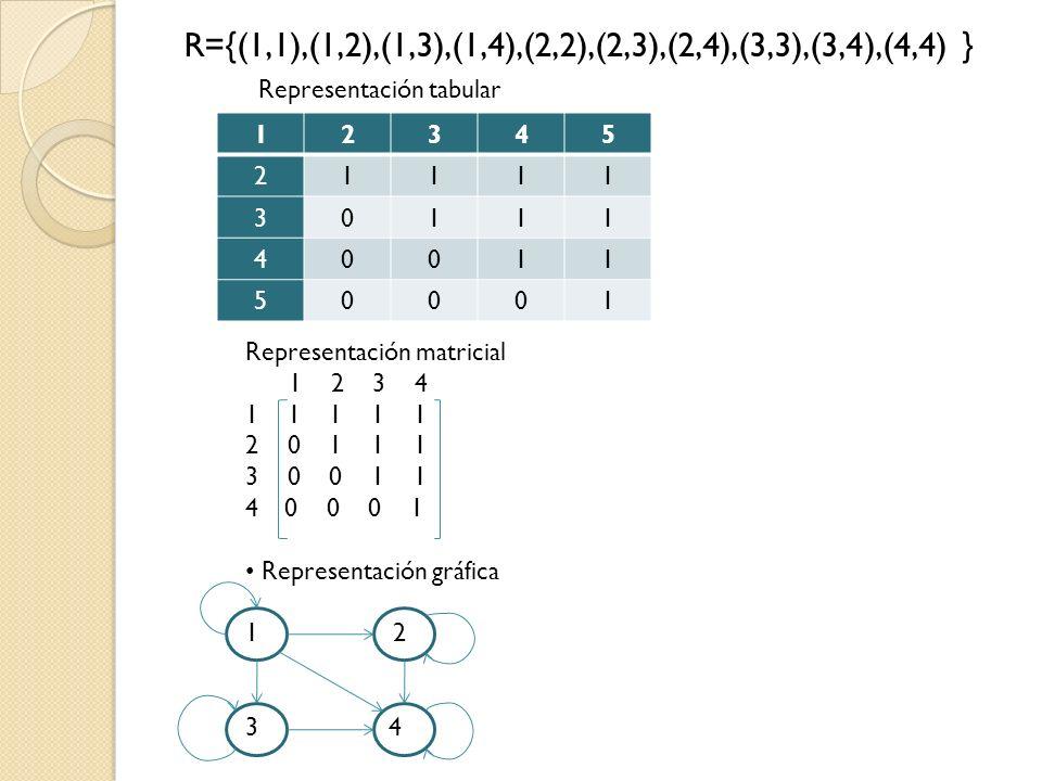 R={(1,1),(1,2),(1,3),(1,4),(2,2),(2,3),(2,4),(3,3),(3,4),(4,4) }