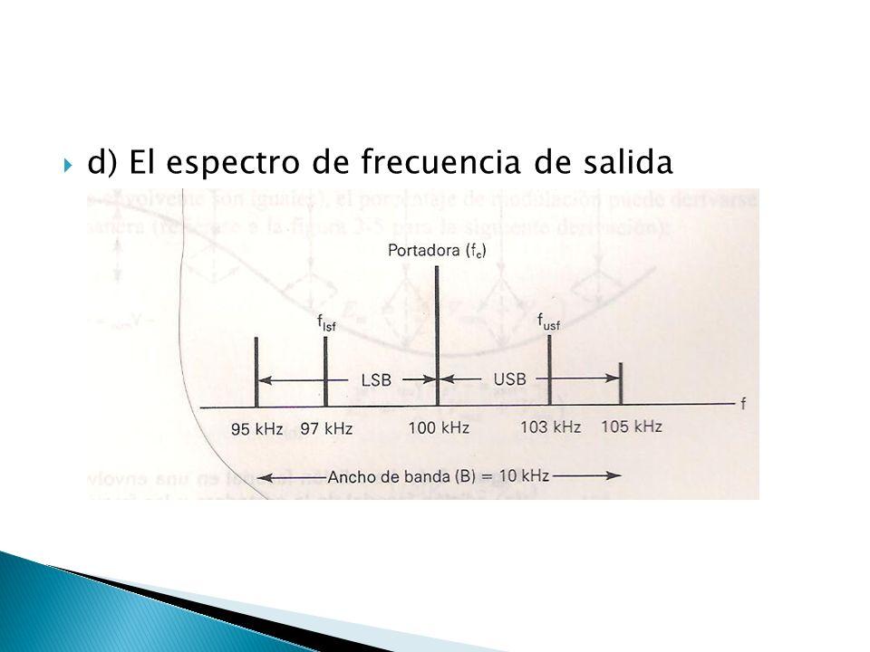 d) El espectro de frecuencia de salida