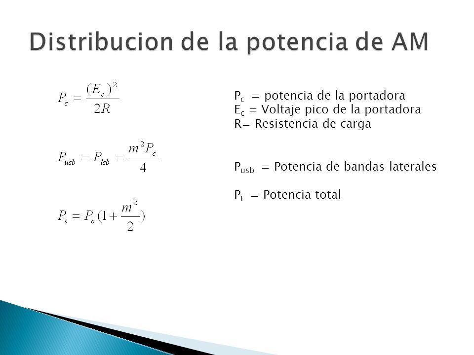 Distribucion de la potencia de AM