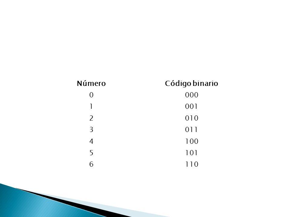 Número Código binario 000 1 001 2 010 3 011 4 100 5 101 6 110