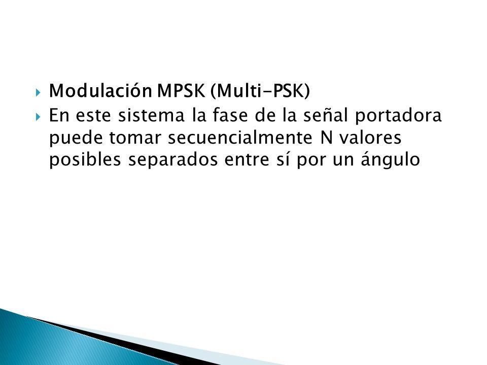 Modulación MPSK (Multi-PSK)