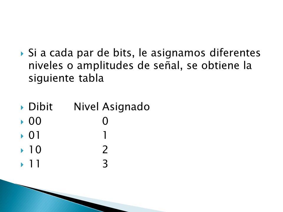 Si a cada par de bits, le asignamos diferentes niveles o amplitudes de señal, se obtiene la siguiente tabla