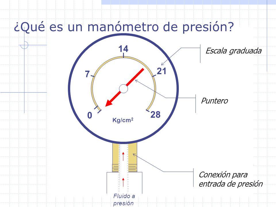 ¿Qué es un manómetro de presión