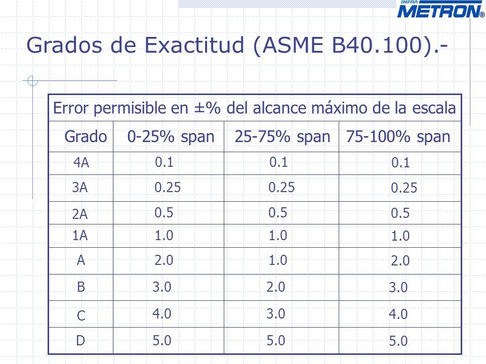 Grados de Exactitud (ASME B40.100).-
