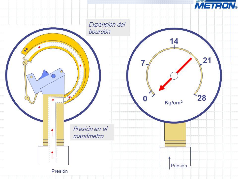 14 21 7 28 Expansión del bourdón Presión en el manómetro Kg/cm2