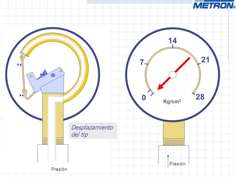 14 21 7 28 Kg/cm2 Desplazamiento del tip Presión Presión