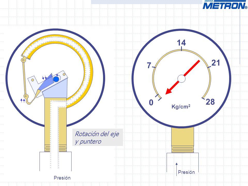 14 21 7 28 Kg/cm2 Rotación del eje y puntero Presión Presión