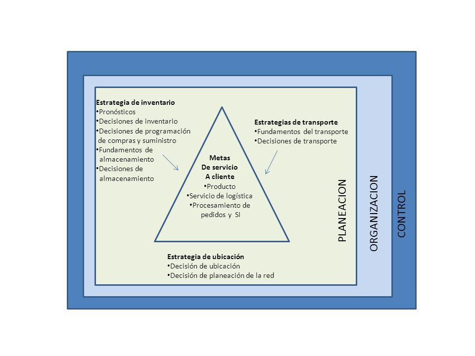 PLANEACION ORGANIZACION CONTROL Estrategia de inventario Pronósticos