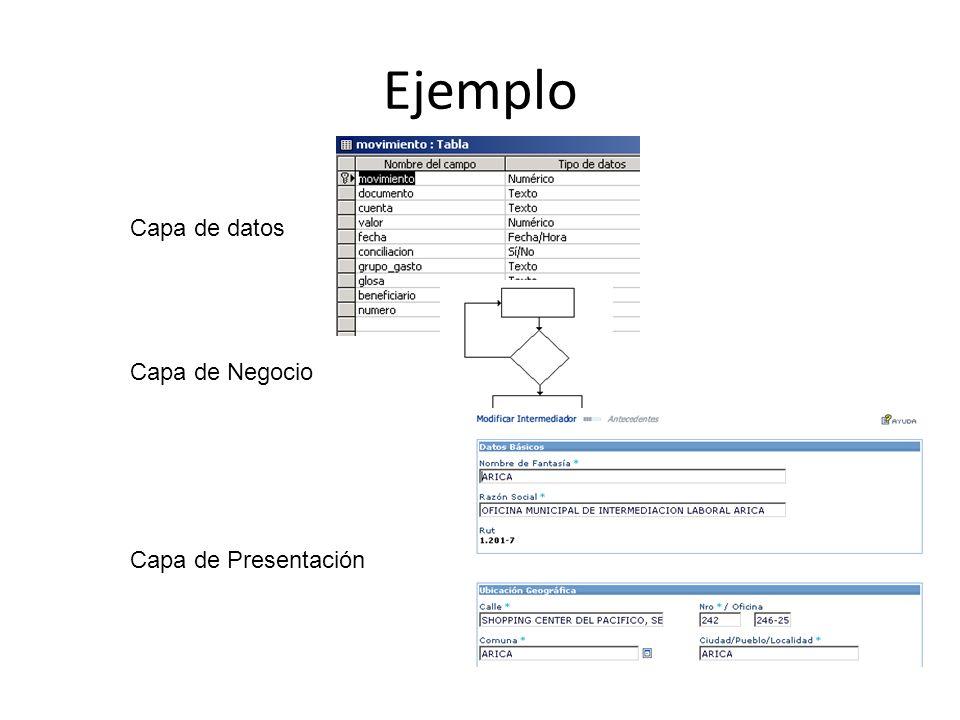 Ejemplo Capa de datos Capa de Negocio Capa de Presentación