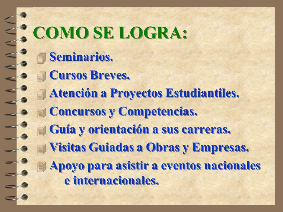 COMO SE LOGRA: Seminarios. Cursos Breves.