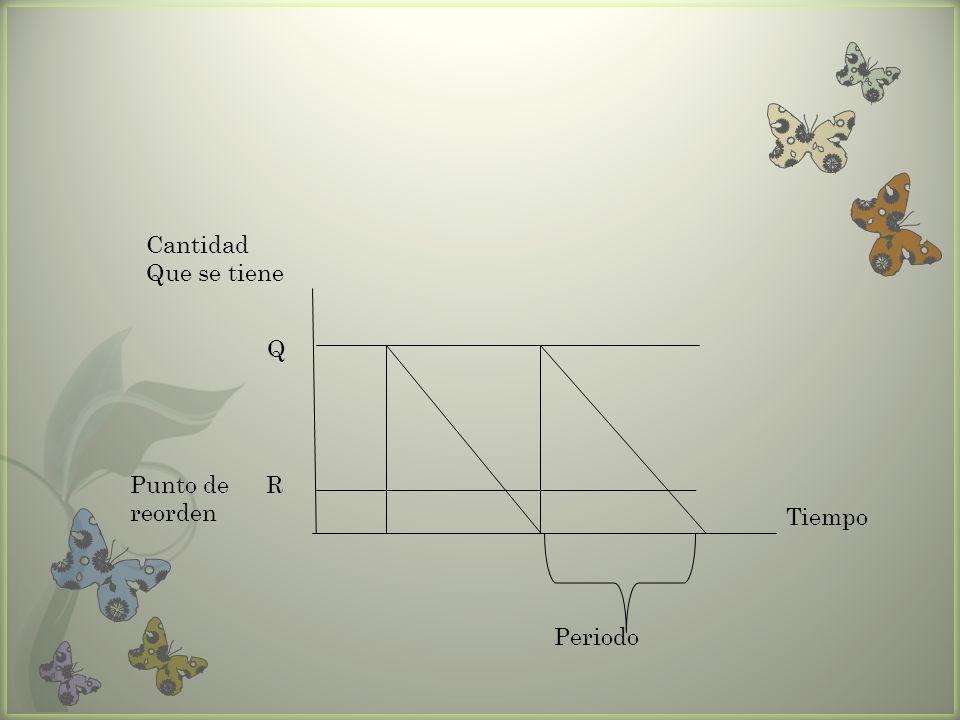 Cantidad Que se tiene Q Punto de reorden R Tiempo Periodo