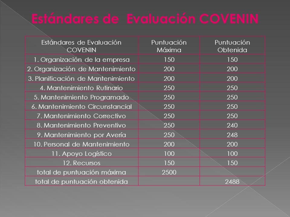 Estándares de Evaluación COVENIN
