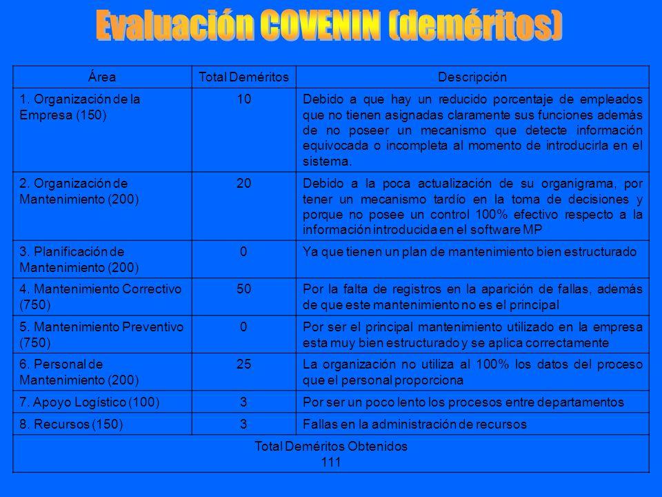 Evaluación COVENIN (deméritos)