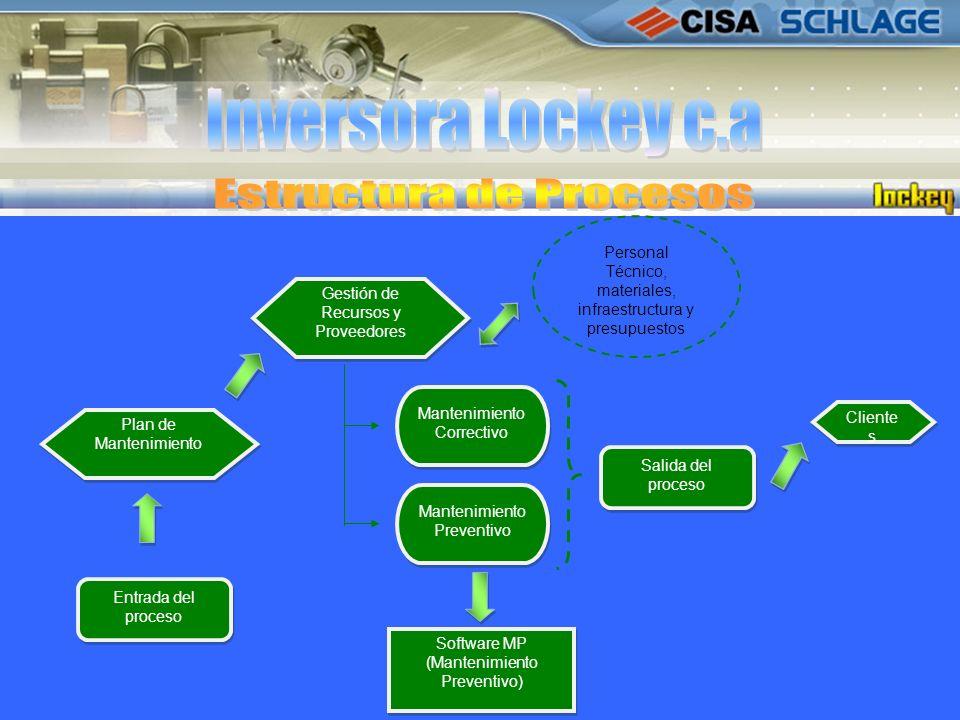 Estructura de Procesos