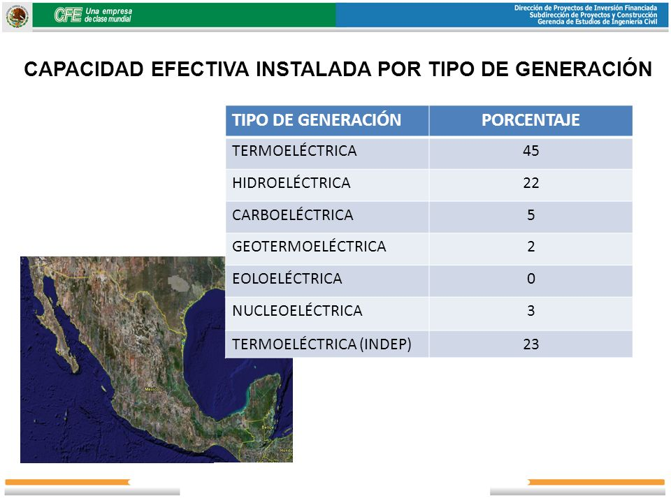 CAPACIDAD EFECTIVA INSTALADA POR TIPO DE GENERACIÓN