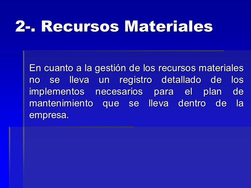 2-. Recursos Materiales