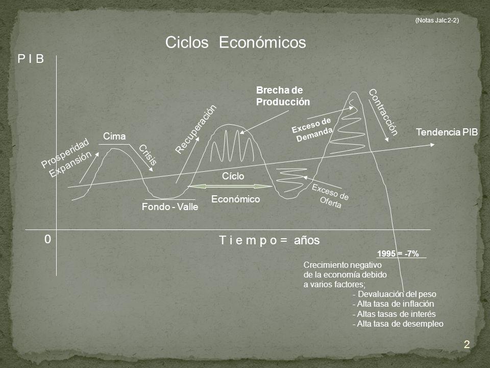 Ciclos Económicos P I B T i e m p o = años Brecha de Producción