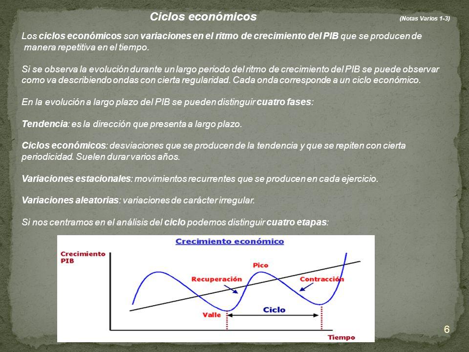 Ciclos económicos (Notas Varios 1-3)
