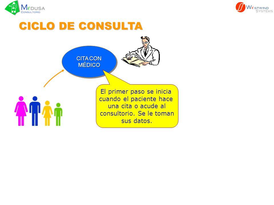 CICLO DE CONSULTA El primer paso se inicia cuando el paciente hace