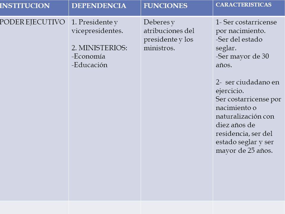 INSTITUCIONDEPENDENCIA. FUNCIONES. CARACTERISTICAS. PODER EJECUTIVO. 1. Presidente y vicepresidentes.