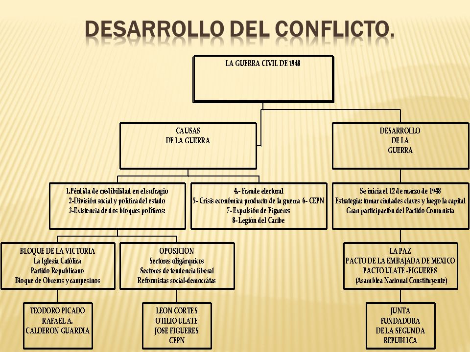 Desarrollo del conflicto.