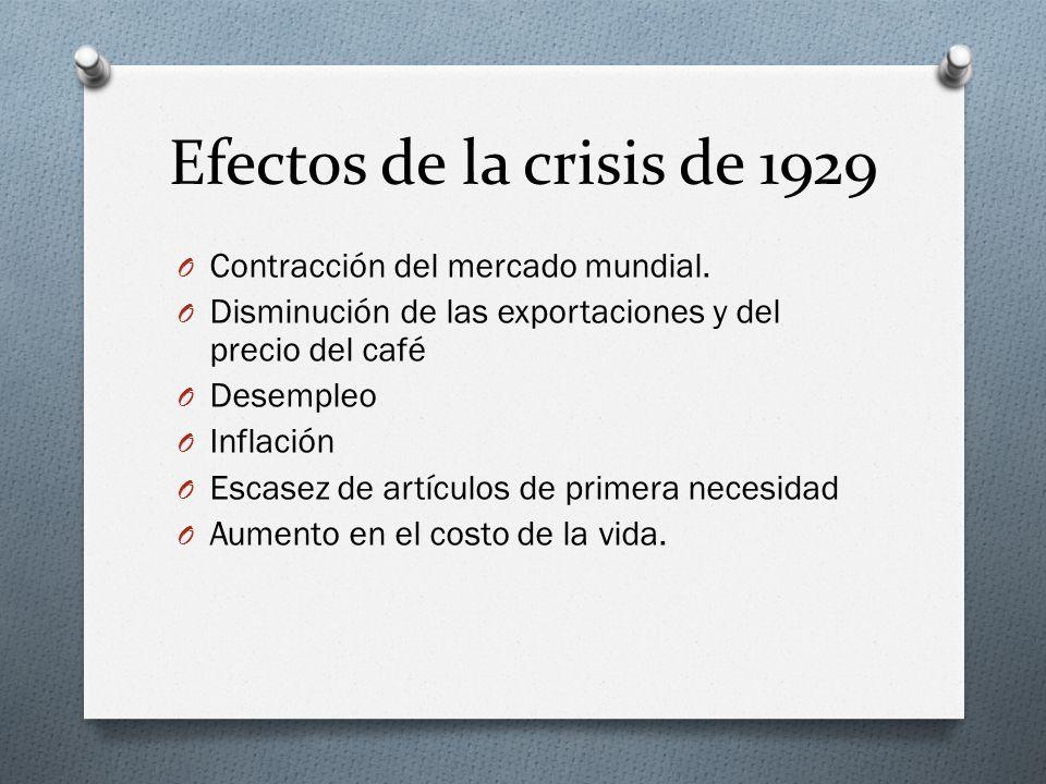 Efectos de la crisis de 1929 Contracción del mercado mundial.