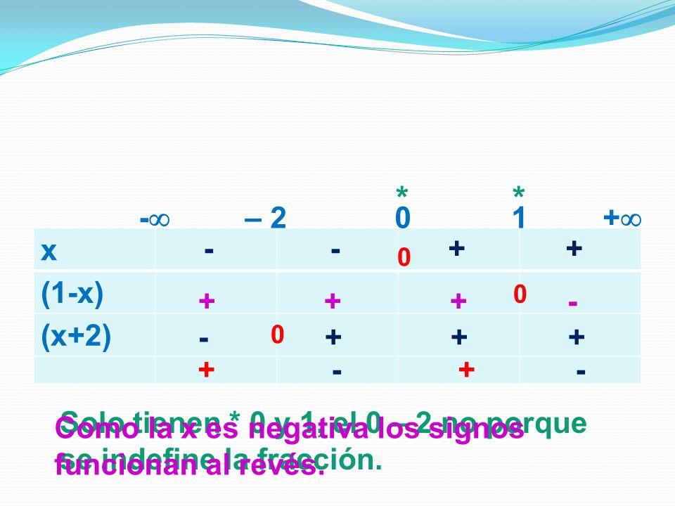 * * x (1-x) (x+2) - – 2 0 1 + - - + + + + + - - + + + + - + -