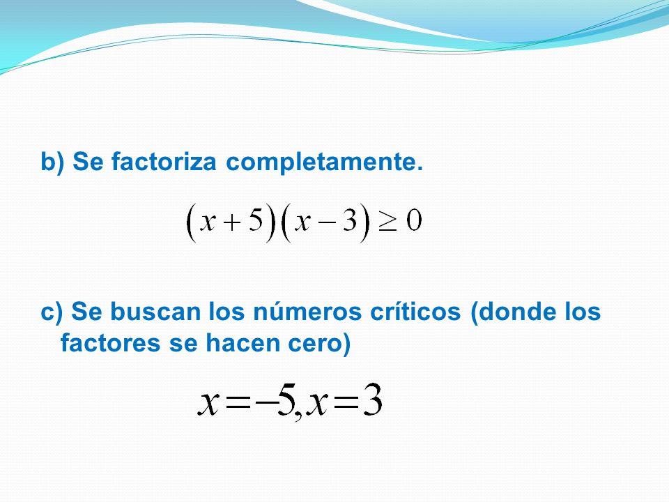 b) Se factoriza completamente